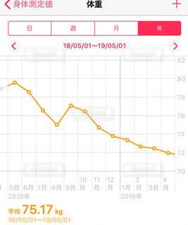 女性,ダイエット,体重,おばちゃん,グラフ,40代,健康管理,減量,おばちゃん体系