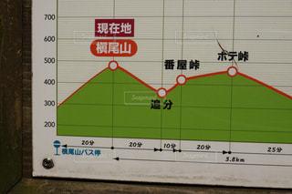 槇尾山 ダイヤモンドトレールの写真・画像素材[2206901]